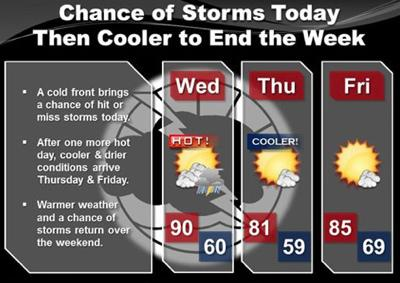Weather for Wednesday, July 23, 2014